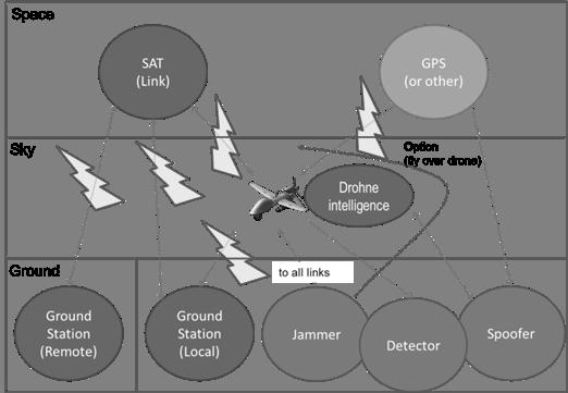 Protection contre des drones