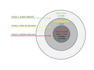 Grafik Detection, Identification, Jamming